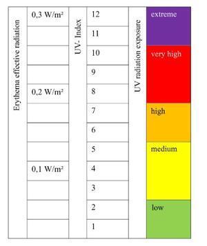 snímač intenzity UVE záření ALMEMO FLD7 03-UVE - 2
