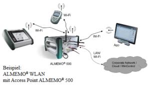WiFi-modul ALMEMO - 2