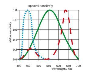 Digitální snímač teploty chromatičnosti a intenzity osvětlení FLAD23CCT - 2