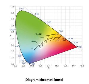 Digitální snímač teploty chromatičnosti a intenzity osvětlení FLAD23CCT - 4